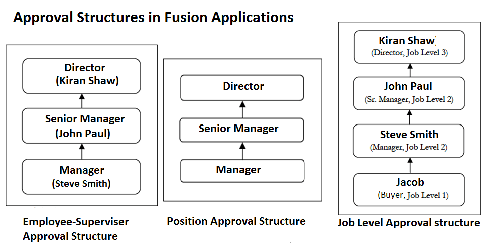 Understanding Fusion Purchasing Approvals