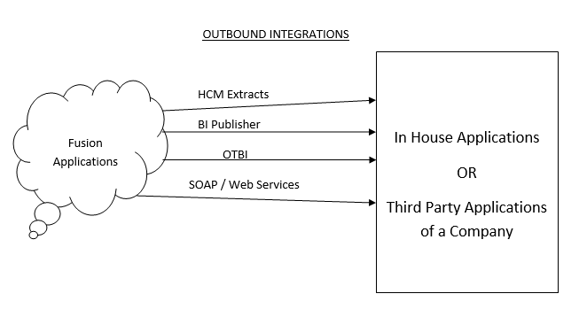 Outbound Integrations